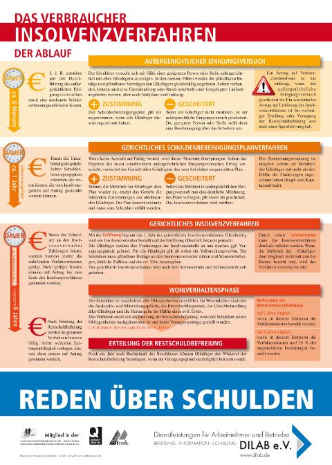 Plakat Ablauf des Insolvenzverfahrens