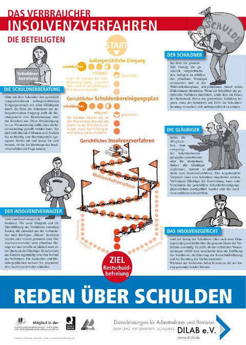 Plakat Beteiligte des Insolvenzverfahrens